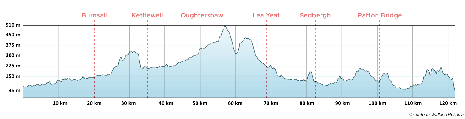 Dales Way Route Profile