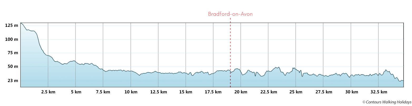 Kennet and Avon Canal - Stile-Free Route Profile