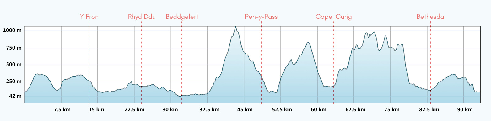 Snowdon Round Mountain Route Route Profile
