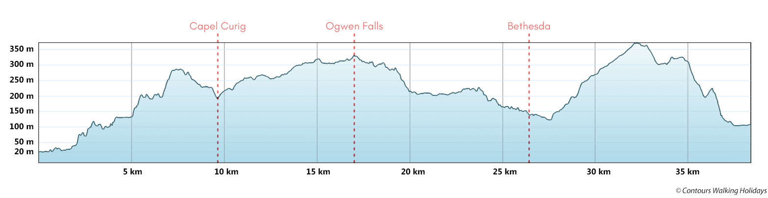 Snowdonia Slate Trail Short Break Route Profile